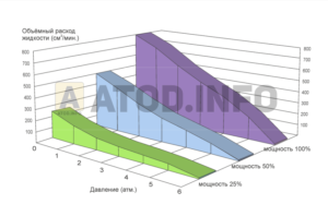 Диаграмма 1. Зависимость расхода от давления на выходе при разной мощности дозатора АТОД И8ГФ (герметичный дозатор атод, дозатор с влагозащитой)